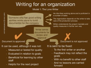 The lone writer gets documents written without bothering anyone else in the organization. But there is little assurance of business continuity in this approach. Organizational learning is not encouraged in the process of document preparation.