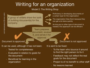 The writing shop is a group commonly found in organizations. It can get a lot of writing done, but does it meet all the needs of the organization? Often, it is a collective of lone writers who divide up the project assignments.