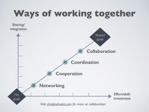 Working together is a continuum that we can show on a line. Starting from a point where no goals are shared, or very few, as in networking, the sharing can intensify to where most goals and project elements are shared, as in collaboration.